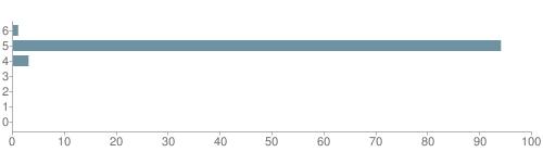 Chart?cht=bhs&chs=500x140&chbh=10&chco=6f92a3&chxt=x,y&chd=t:1,94,3,0,0,0,0&chm=t+1%,333333,0,0,10|t+94%,333333,0,1,10|t+3%,333333,0,2,10|t+0%,333333,0,3,10|t+0%,333333,0,4,10|t+0%,333333,0,5,10|t+0%,333333,0,6,10&chxl=1:|other|indian|hawaiian|asian|hispanic|black|white
